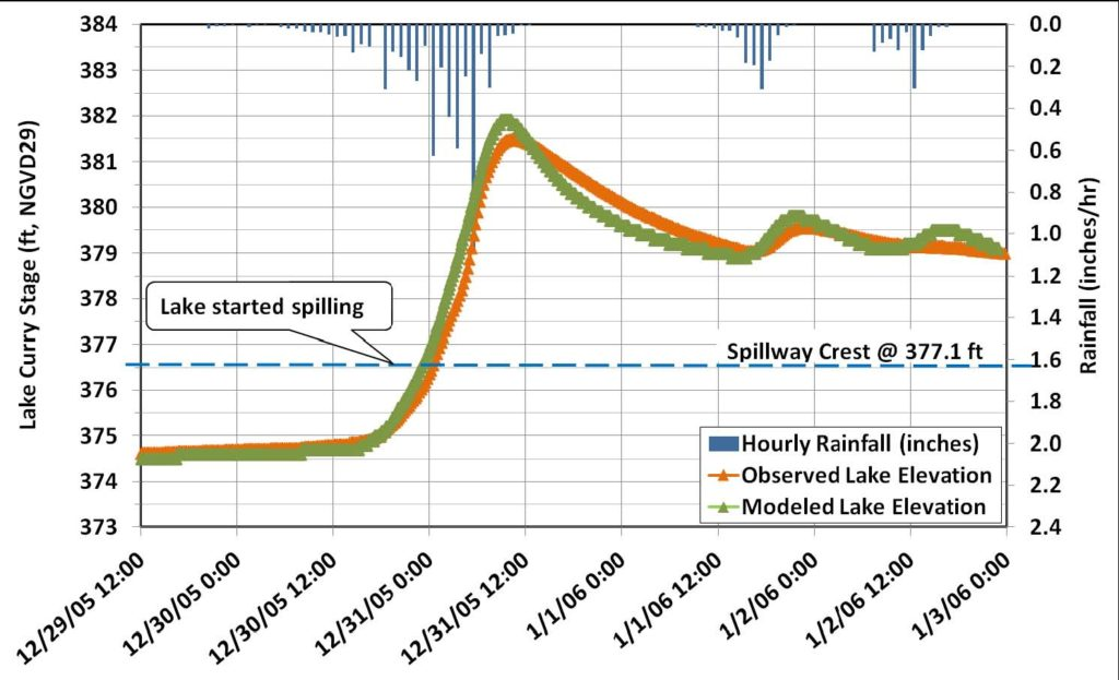 Water balance model output for Lake Curry showing successful calibration to observed lake elevations during a flood event